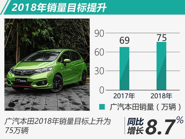 广汽本田全年总销同比增10.8% 超预定目标近6%-图3