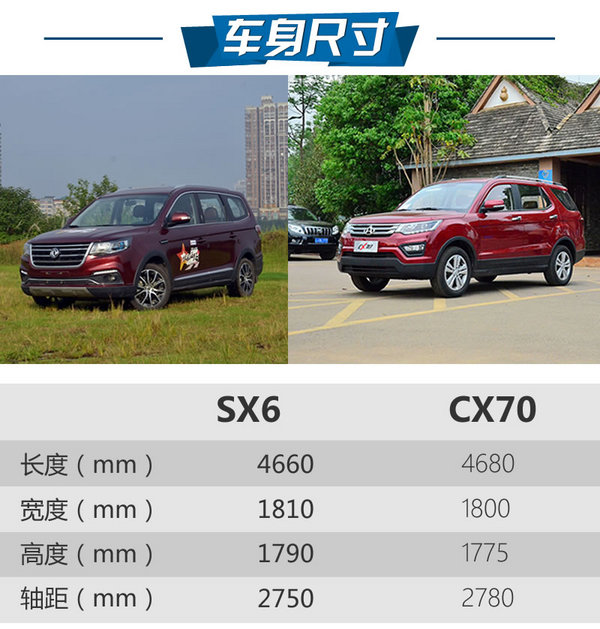 8万七座SUV哪家强?风行SX6对比CX70-图3