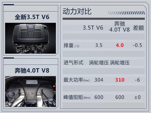 """雷克萨斯新LX""""表情""""更凶悍 搭3.5T双增压+10AT-图6"""