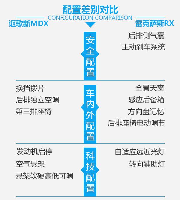 豪华与科技的融合 讴歌新MDX对雷克萨斯RX-图6