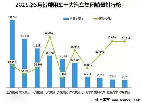 2016年5月中国十大汽车集团销量榜:-图1
