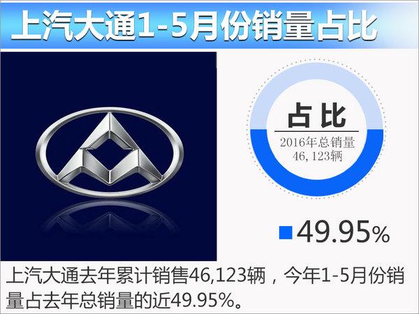 上汽大通5月份销量大涨70% 达去年总销近五成-图1