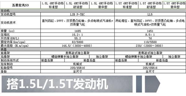 五菱首款SUV宏光S3 11月上市  7款车型/配置曝光-图7