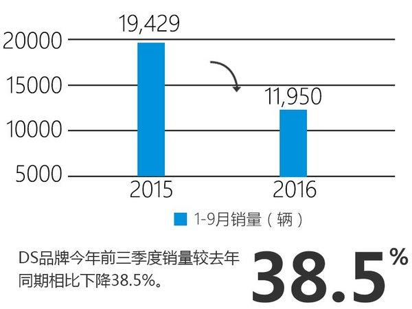 DS品牌9月销量1524辆 同比下降三成多-图3