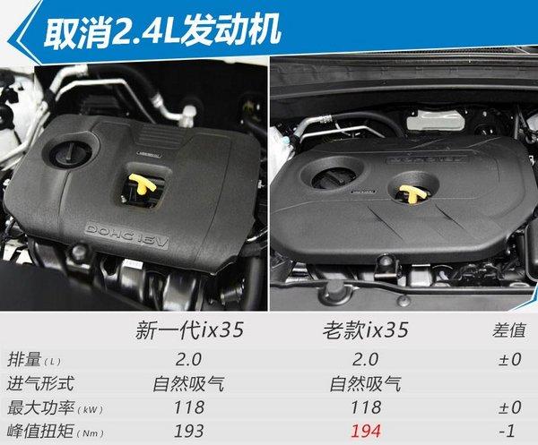 北京现代新ix35正式上市 降价3万元11.99万起-图1