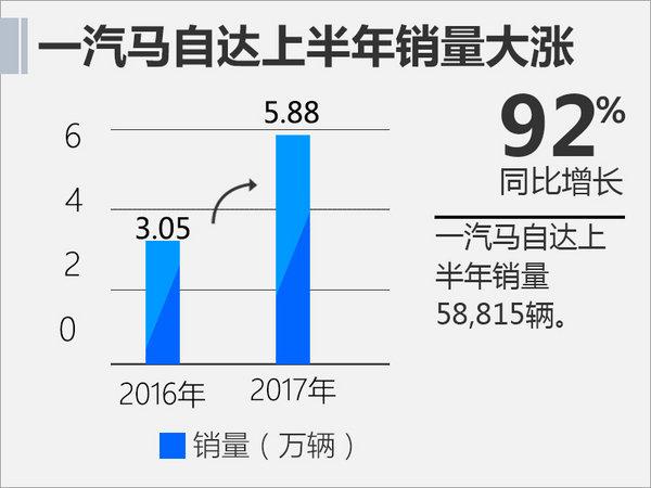 一汽马自达上半年突破5.5万 同比增长92%-图2