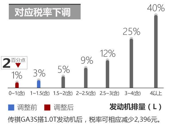 广汽传祺GA3S换小排量发动机 售价下调-图3