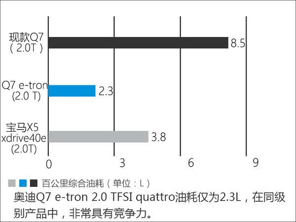 奥迪Q7插混版将18日亮相 明年1月上市-图5
