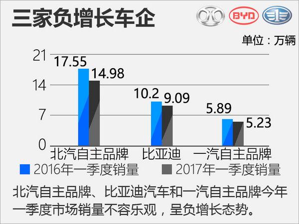 十大自主车企一季度销量榜 平均增速17%-图2