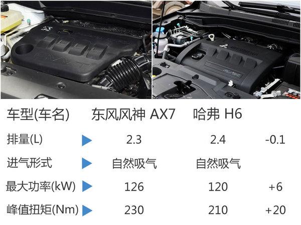 东风风神AX7智驭型将上市 配置大幅提升-图6