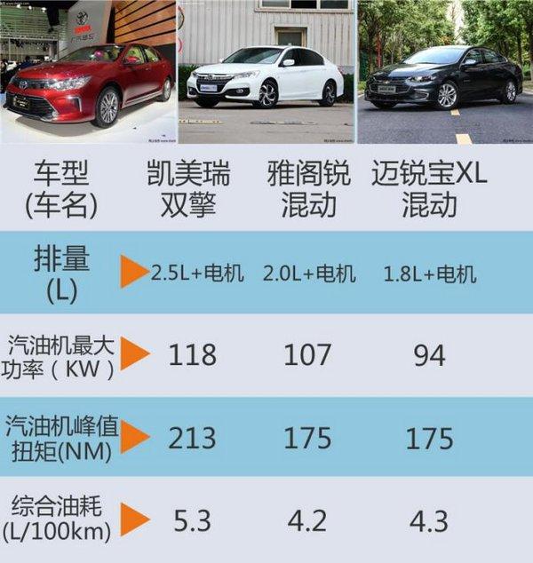 广州车展谁家混动最吸睛?凯美瑞/雅阁/迈锐宝XL-图8