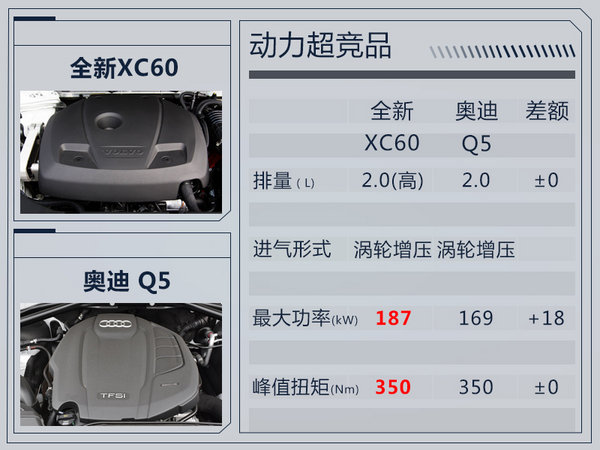 沃尔沃全新XC60定价紧随BBA 销量能否突围?-图2