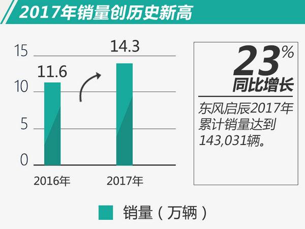 东风启辰2017年销量突破14万 同比大增22.7%-图1