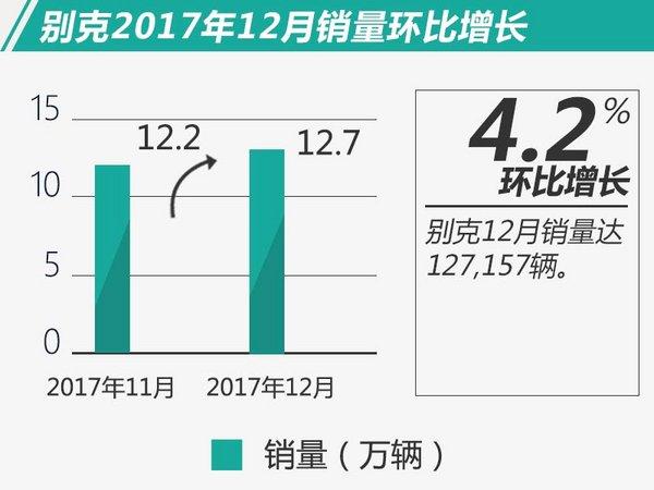 别克在华12月销量大增9.8% 全年实现稳定增长-图1