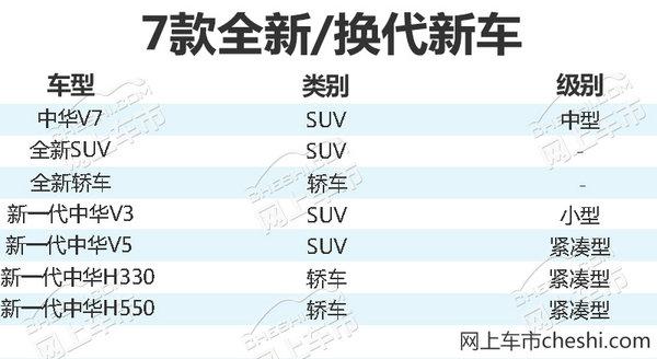 中华2018年将推出6款新车 塑造高端品牌形象-图3