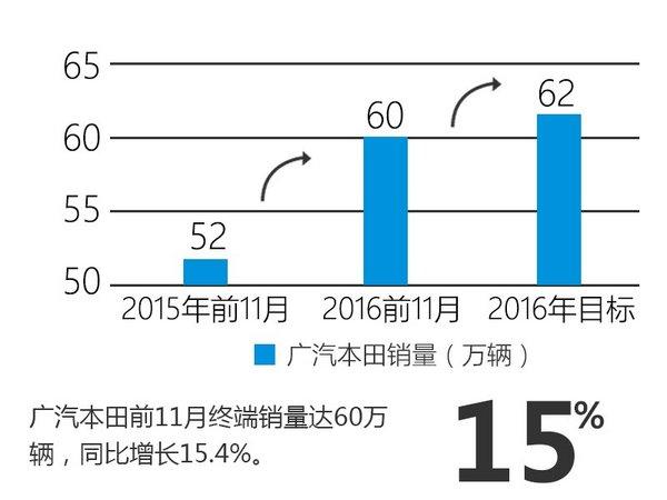 广汽本田销量大幅增长32% SUV为主力军-图2