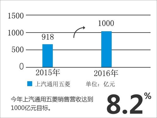 上汽通用五菱营收增1成 完成千亿目标-图1