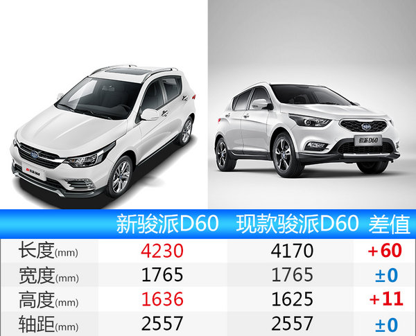 新骏派D60详细配置曝光-六款车型/两种动力-图3