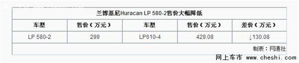 兰博基尼Huracan LP 580-2 售价降130万-图2