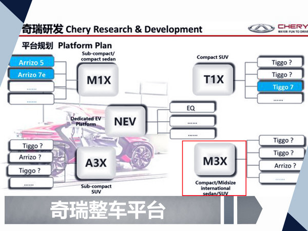 奇瑞将推出高端7座中级SUV 动力比肩奔驰GLC-图2