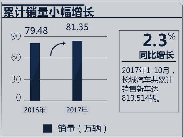 长城汽车1-10月销量微增 全新哈弗H6本月上市-图2