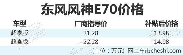 东风风神新纯电动车E70正式上市 售21.28万起-图2