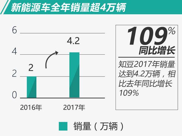 2017年10大新能源车企销量排行 两车企突破10万-图6