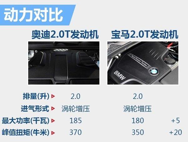 奥迪新跨界SUV将搭2.0T引擎 竞争宝马X6-图4