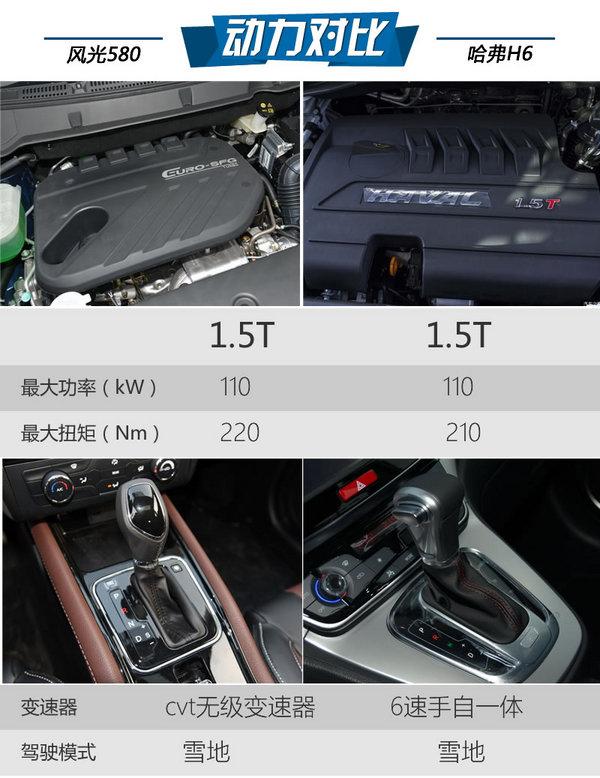 10万级自动挡SUV怎么选 风光580对比H6-图17