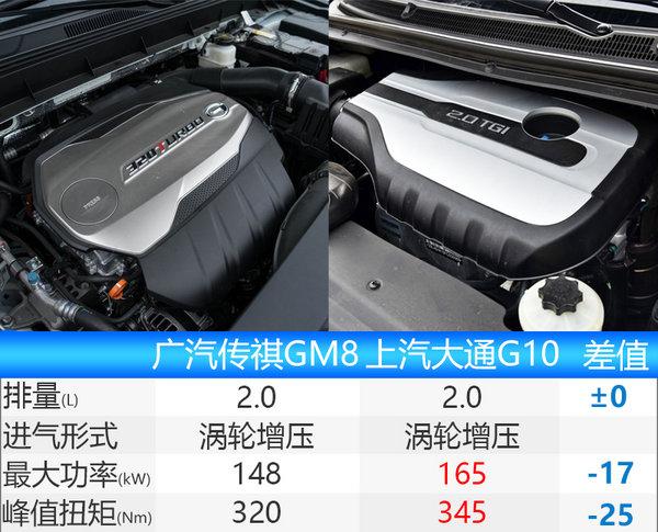 广汽传祺首款MPV-GM8将上市 配LED大灯-图1