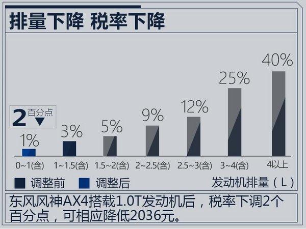 东风风神AX4新增1.0T小排量车型 售价下降-图5