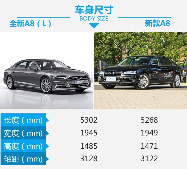 高科技旗舰步入中年 全新A8对比现款A8-图2