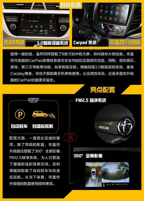 宋盖世升级版VS博越10万级SUV巅峰对决-图5