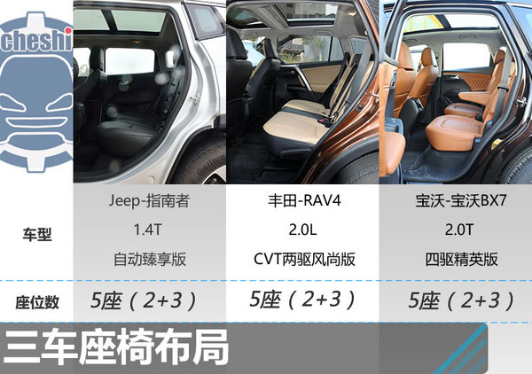 19.98万同价你选谁? 指南者/RAV4/baowo BX7-图4