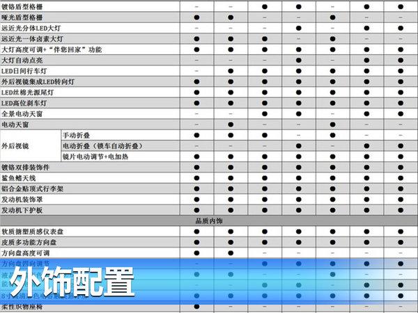 长安CS55详细配置表曝光 将于7月26日上市-图1