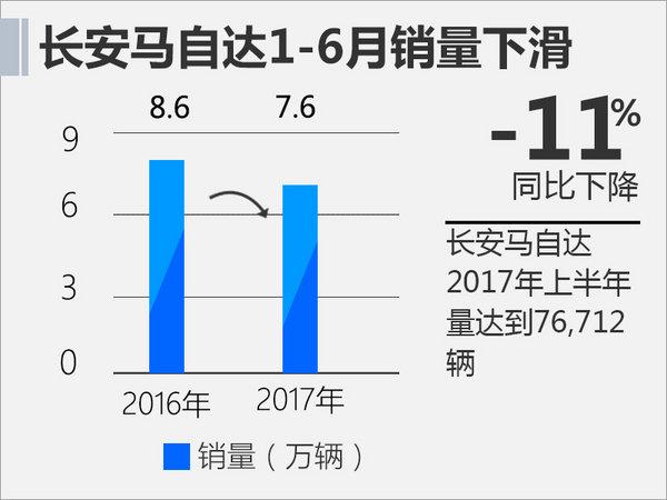 长安马自达上半年销量下滑 小型SUV入华助阵-图2