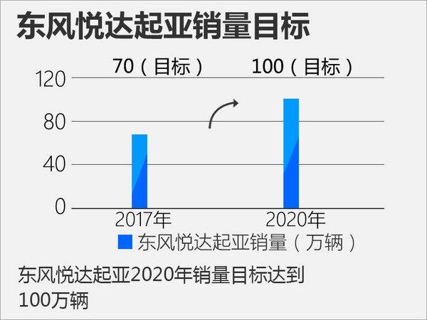 东风悦达起亚新建第四工厂 未来5款新车投产-图3