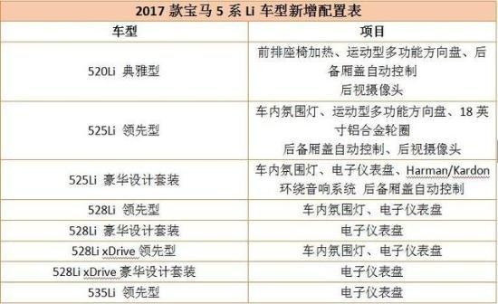 2017款宝马525优惠15万 配置报价明细表-图3
