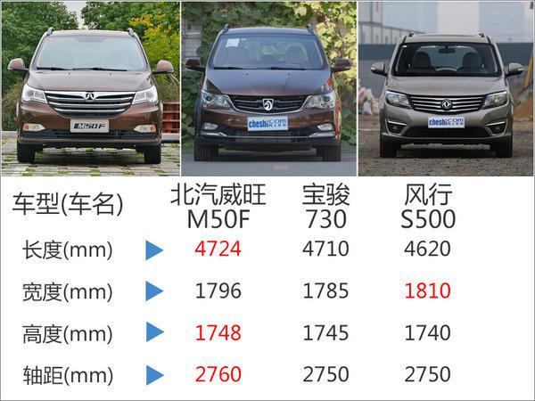 北汽威旺M50F-18日上市 竞争宝骏730-图5