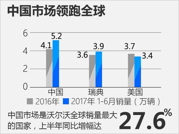 沃尔沃上半年在华销量增26.7% 领跑全球市场-图1