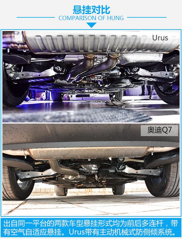 奥迪Q7对比兰博基尼Urus 共享平台-轴距相同-图4