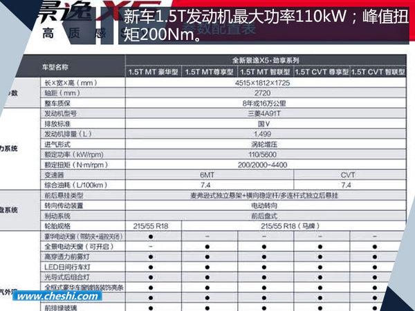 东风风行景逸X5 1.5T-即将上市 新增十大配置-图5
