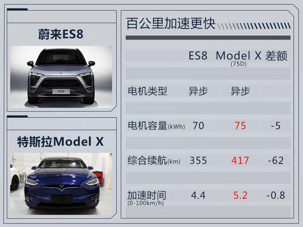 蔚来ES8首款纯电SUV上市 补贴前售34.8万起-图1