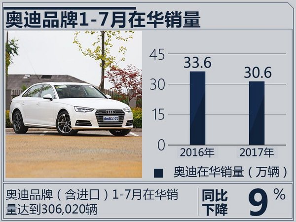 奥迪在华销量连续增长 1-7月总计超30.6万辆-图2