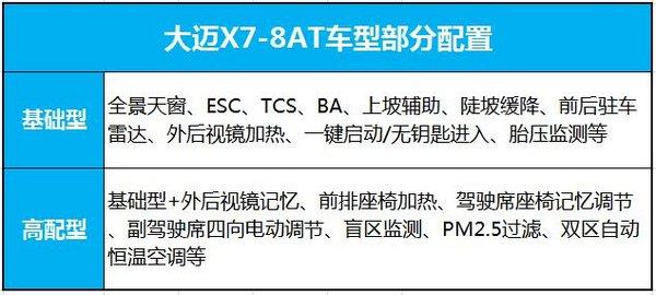 配置曝光 大迈X7-8AT车型将亮相成都车展-图5