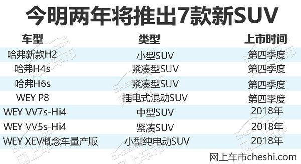 长城/WEY加速产品投放 将连推7款新SUV车型-图2