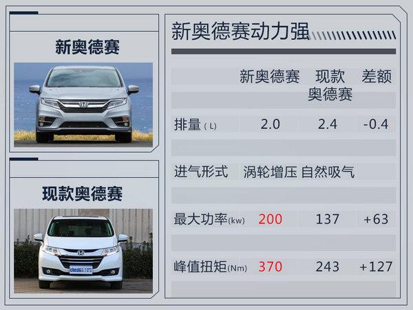 本田新奥德赛升级10AT变速箱 将于2018年初上市-图1