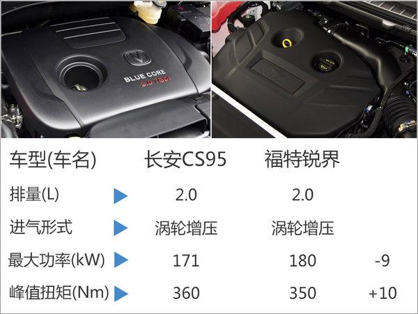 """长安CS95动力曝光 """"借鉴""""福特锐界引擎-图2"""