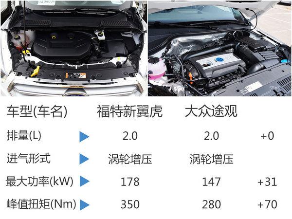 长安福特新翼虎今日上市 预计20.4万起售-图7