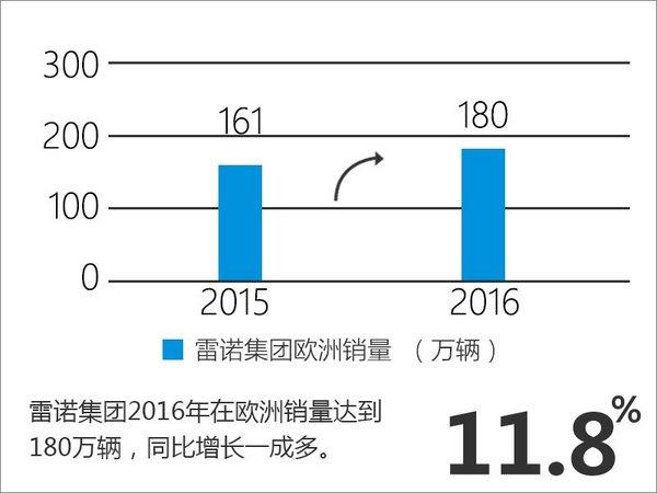 2016年雷诺全球增13.3% 中国增速超5成-图3